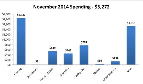 2014 Nov expenses