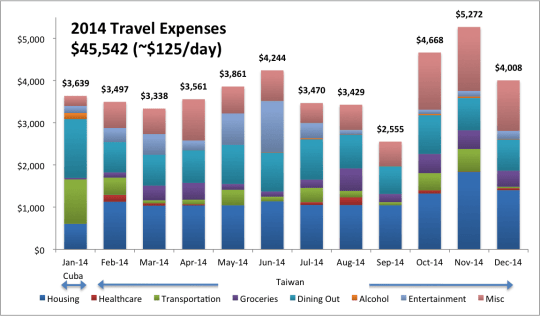 2014 Annual Expenses