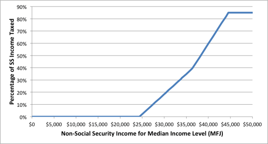 Social Security Tax Torpdeo - % of SS subject to taxation