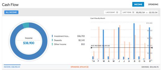 Personal Capital Cash Flow Screen