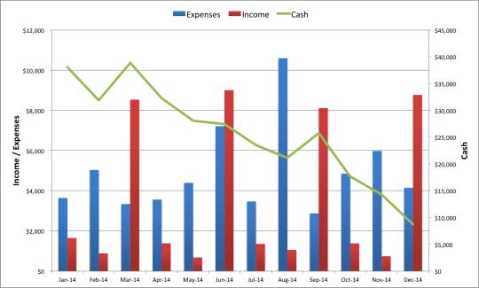 Cash Flow Management in 2014