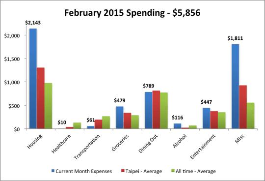 2015 Feb Expenses w Average