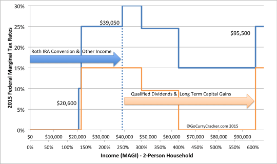 Fed_ACA_profile_taxminarrows1