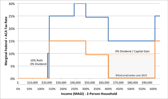 Opportunity Space for 10% Roth / 0% Dividends and 0% Capital Gains