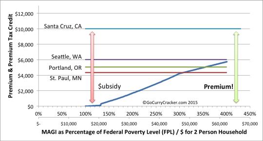 Premium_Subsidy_Cliff_4States3