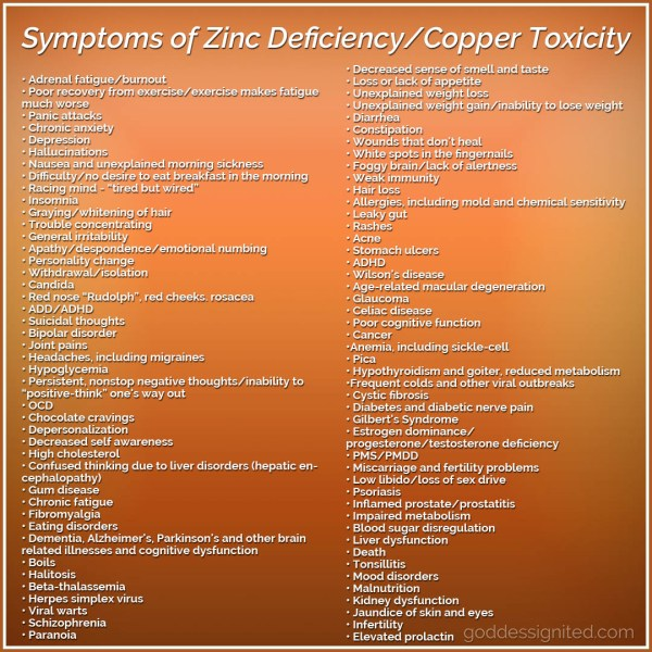 Symptoms of Zinc Deficiency and Copper Toxicity