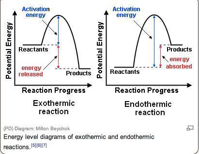 Enthalpy Level Diagrams Godeste12