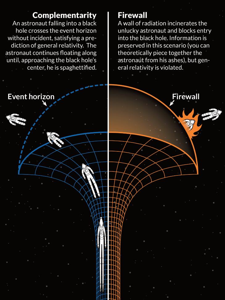 黑洞(Black hole)   論盡物理宇宙 – 某80後物理學博士的科普blog