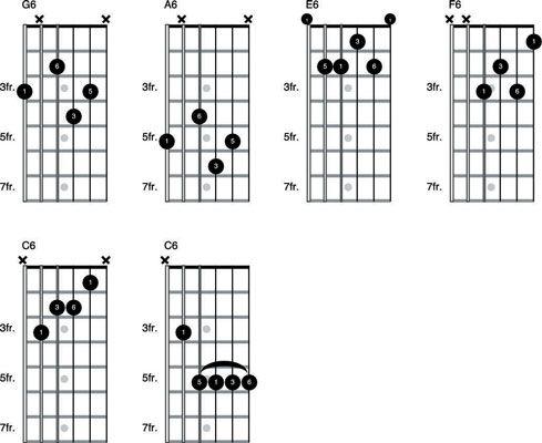 Bases de la 6e et Accords Blues Shuffle sur la guitare