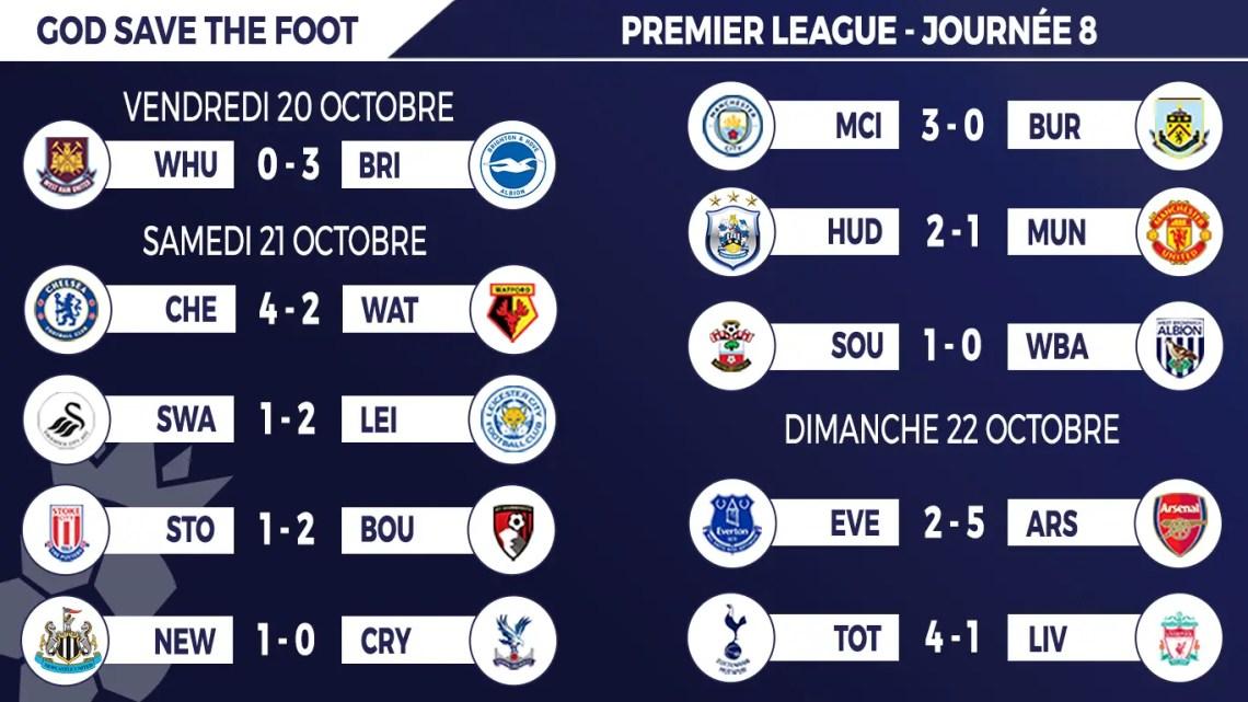 Résultats Premier League 2017 / 18 après la 9e journée