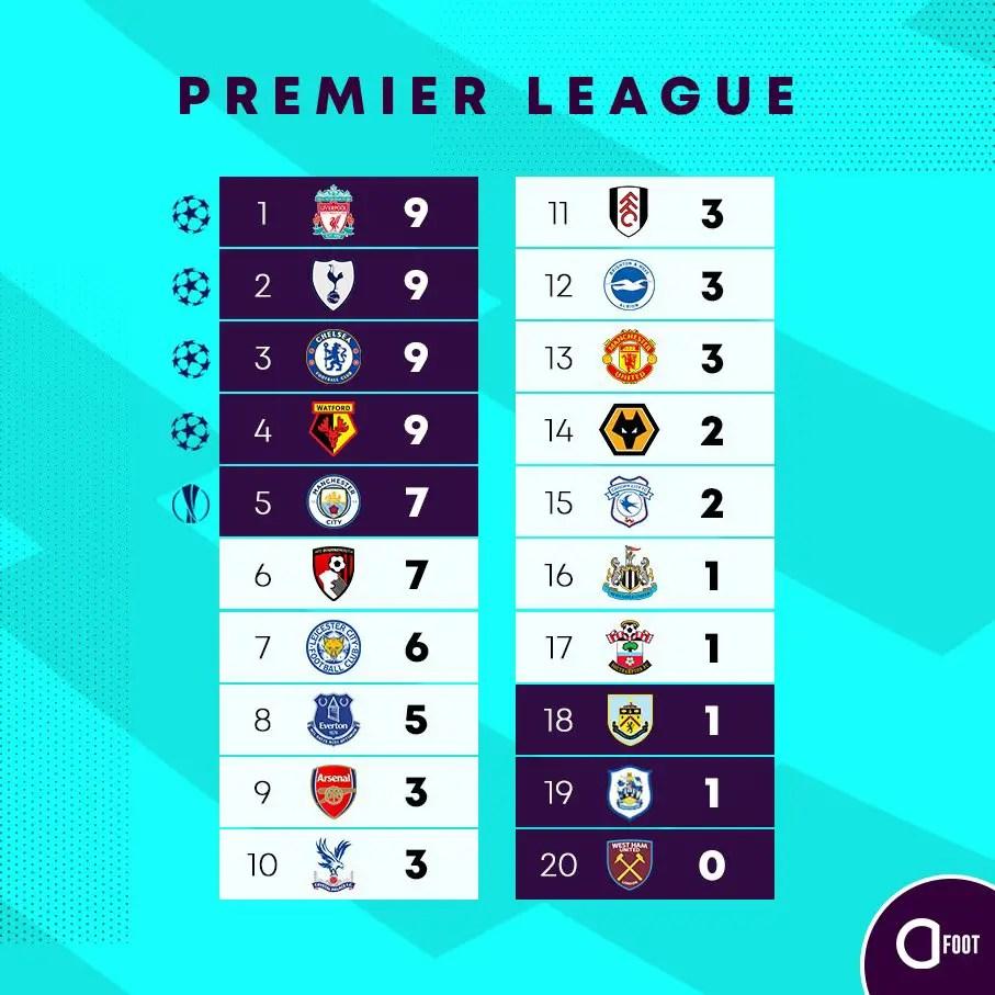 Et le classement, après trois journées (Source : @ActuFoot_ sur twitter)