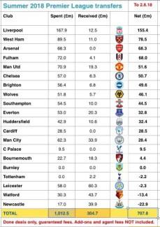 La balance des transferts des clubs de Premier League au 2 août 2018. (source : @sportingintel)
