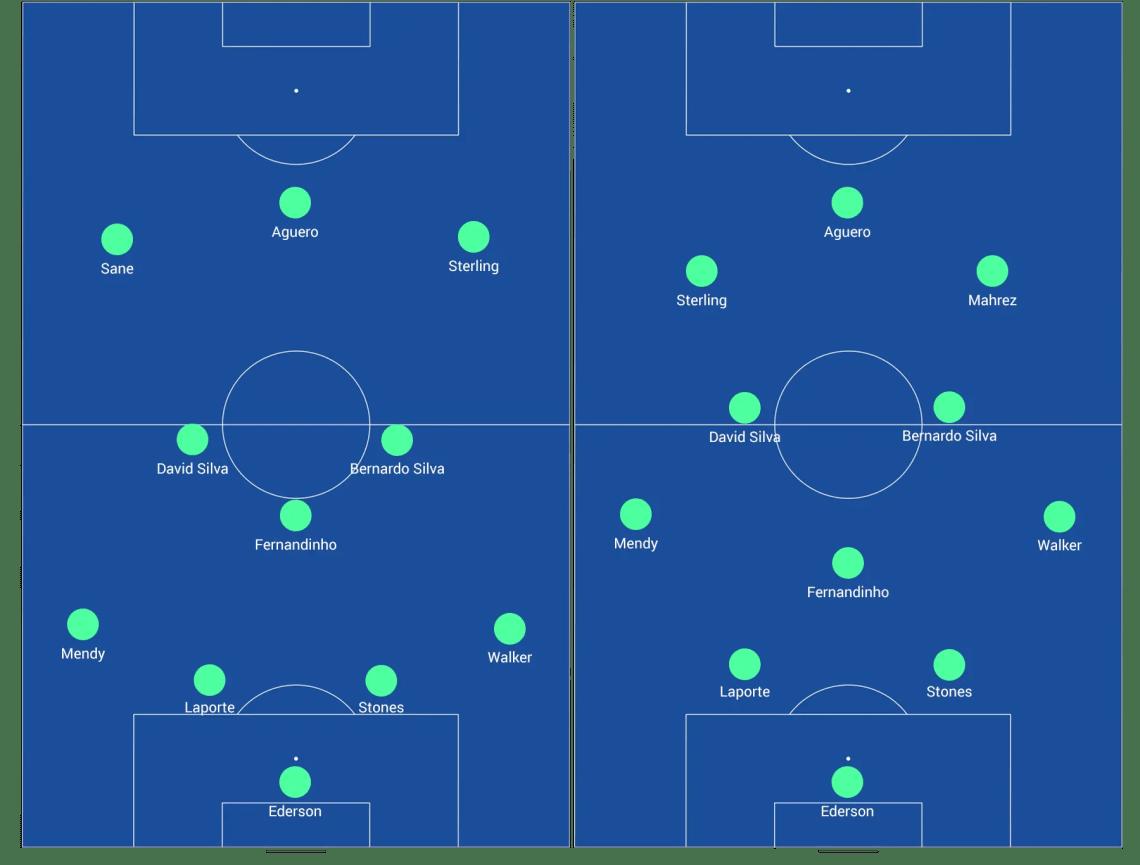 Schéma représentant les formations utilisées par Guardiola à Manchester City