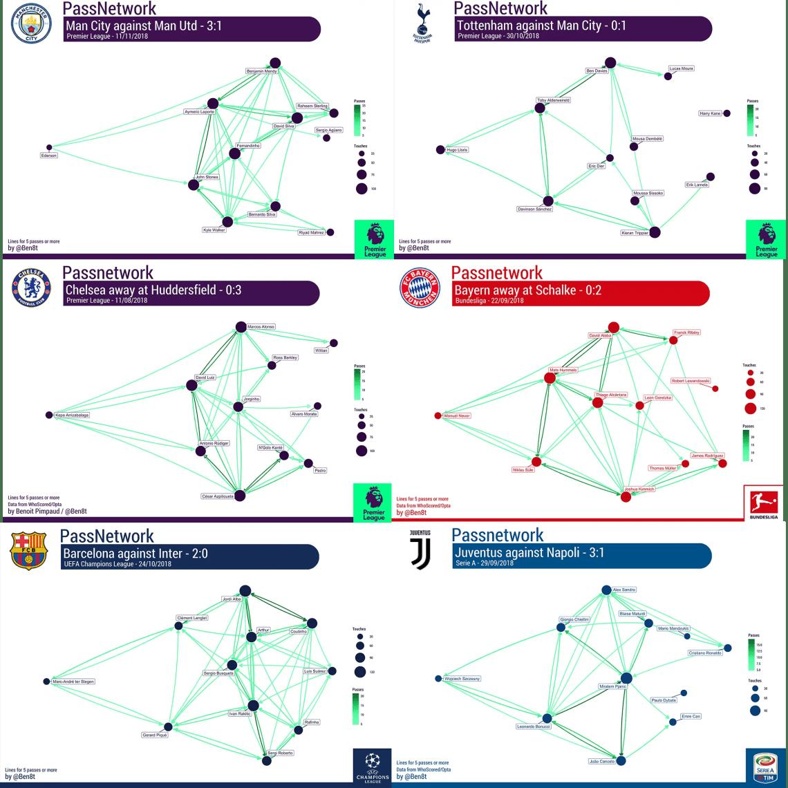 PassNetwork de différentes équipes jouant dans une nouvelle forme de 4-3-3