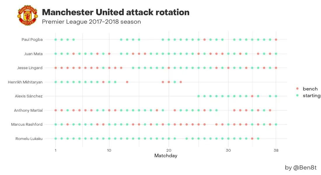 La rotation en attaque de l'effectif de Manchester United