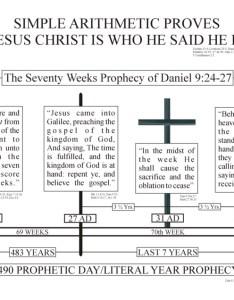 Christ timelineg also timeline charts rh godssabbathrest