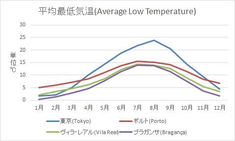 平均最低気温