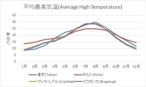 平均最高気温