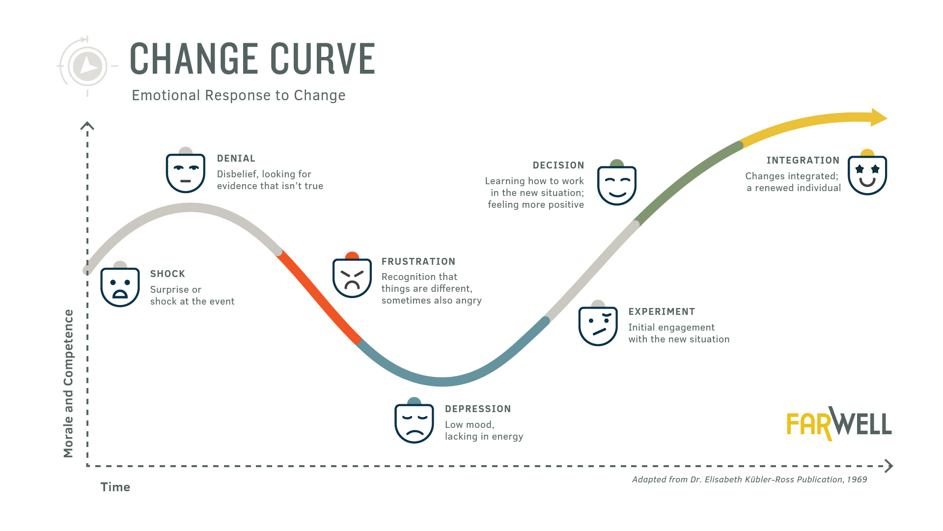 Emotionally Support Employees During Change   Use the Change Curve as a Conversation Canvas