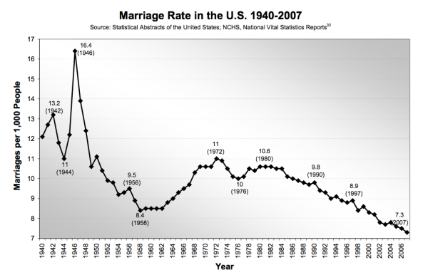 marriage per 1000 people in the usa
