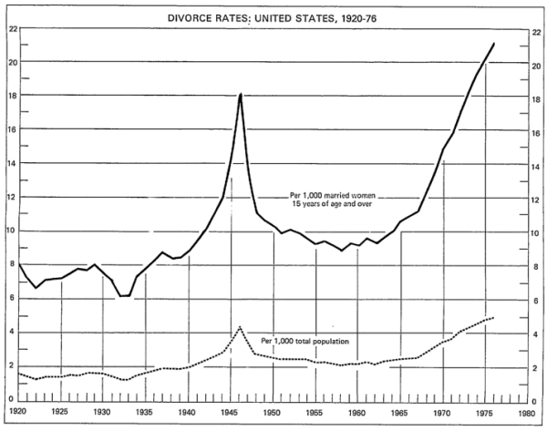 Divorce Rate, 1920-1976