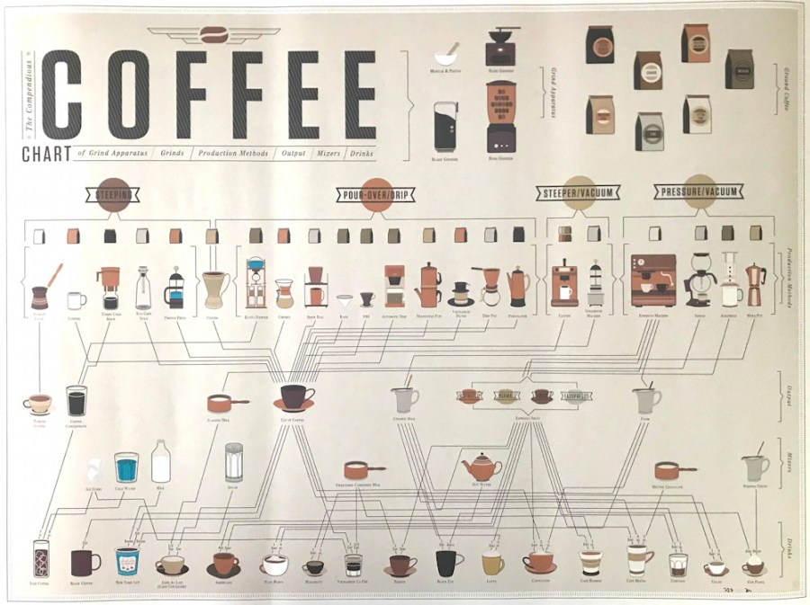 coffee poster - dadgifts