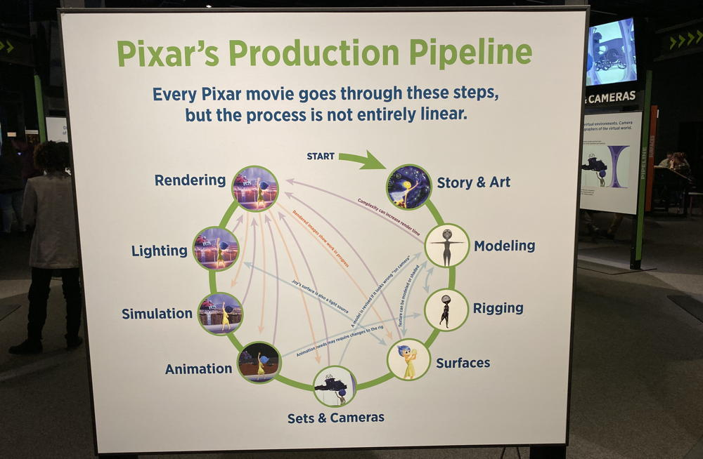pixar production pipeline