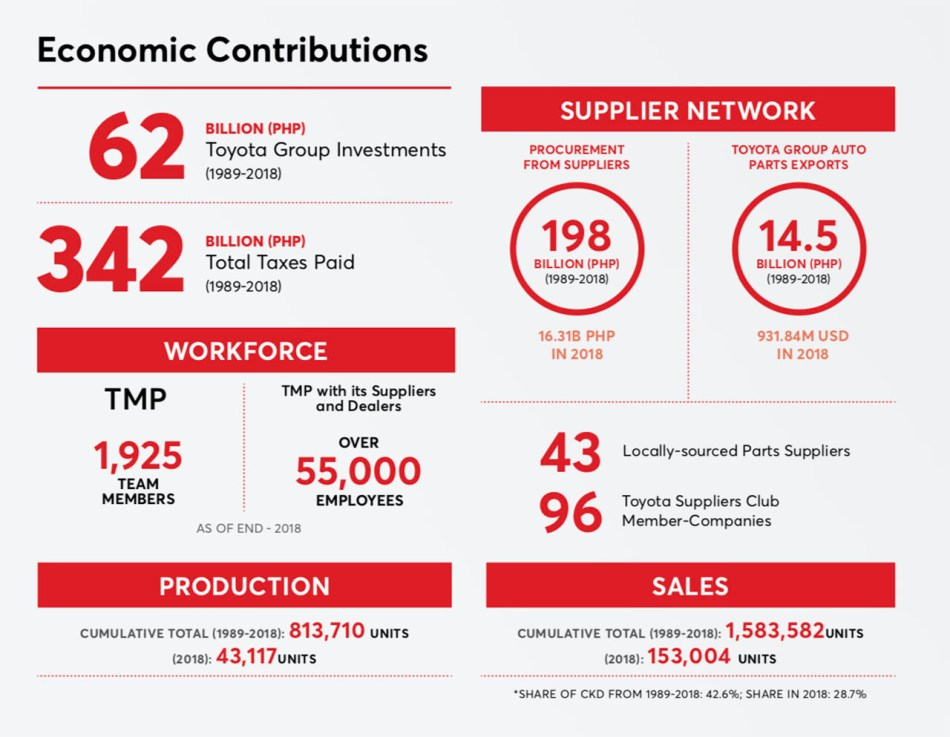 Toyota Motor Philippines' Economic Contribution From 1989-2018
