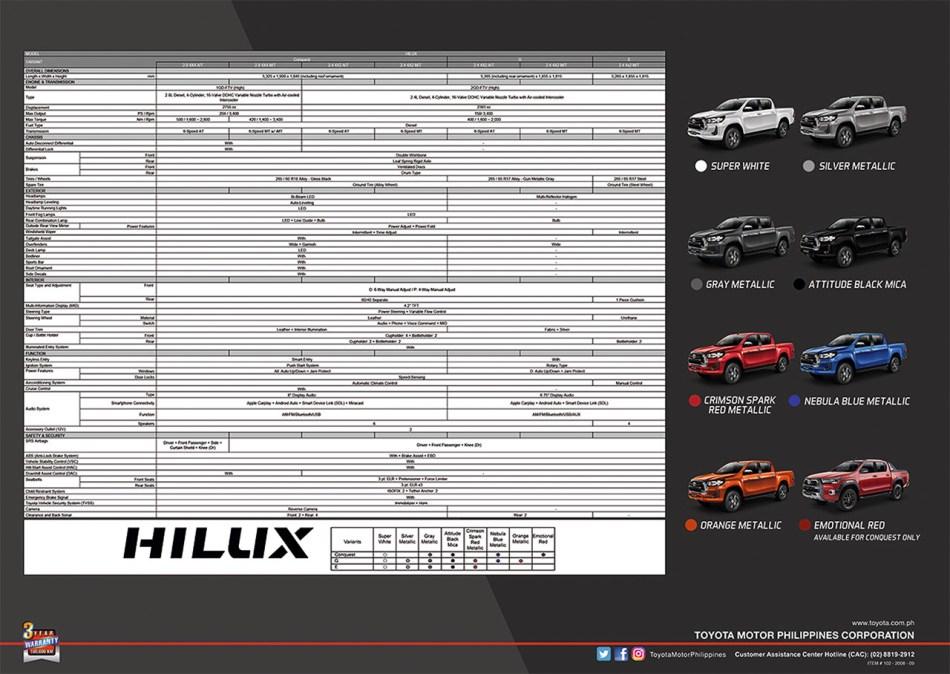 2021 Toyota Hilux Specs Philippines