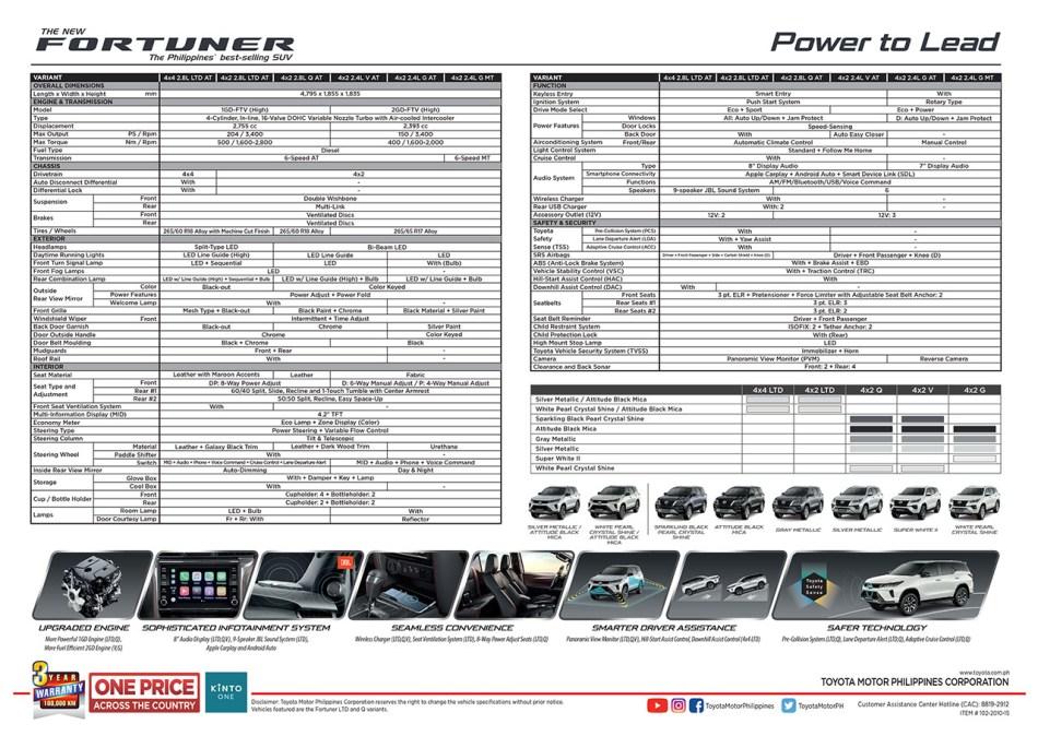2021 Toyota Fortuner Philippines Specs