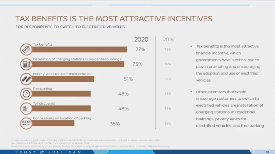 Attractive incentives for electric vehicle owners