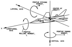 Axes of Motion of Flight