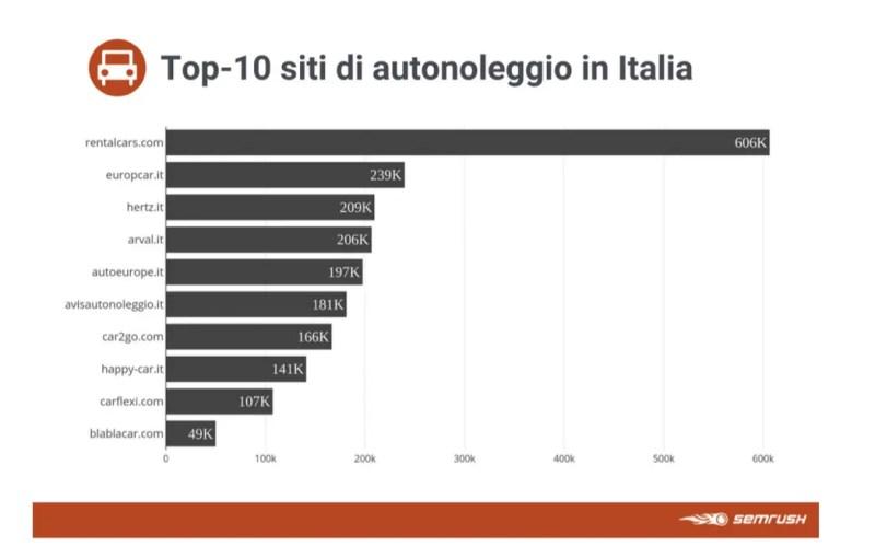 siti più popolari noleggio italia