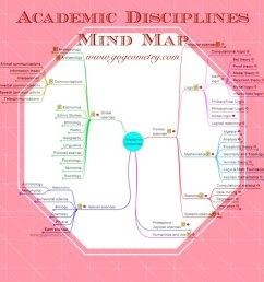 academic disciplines interactive mind map [ 1080 x 1080 Pixel ]
