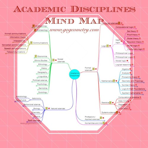 small resolution of academic disciplines interactive mind map