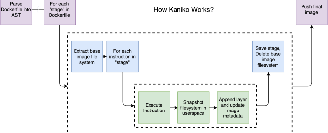 kaniko-how-it-works