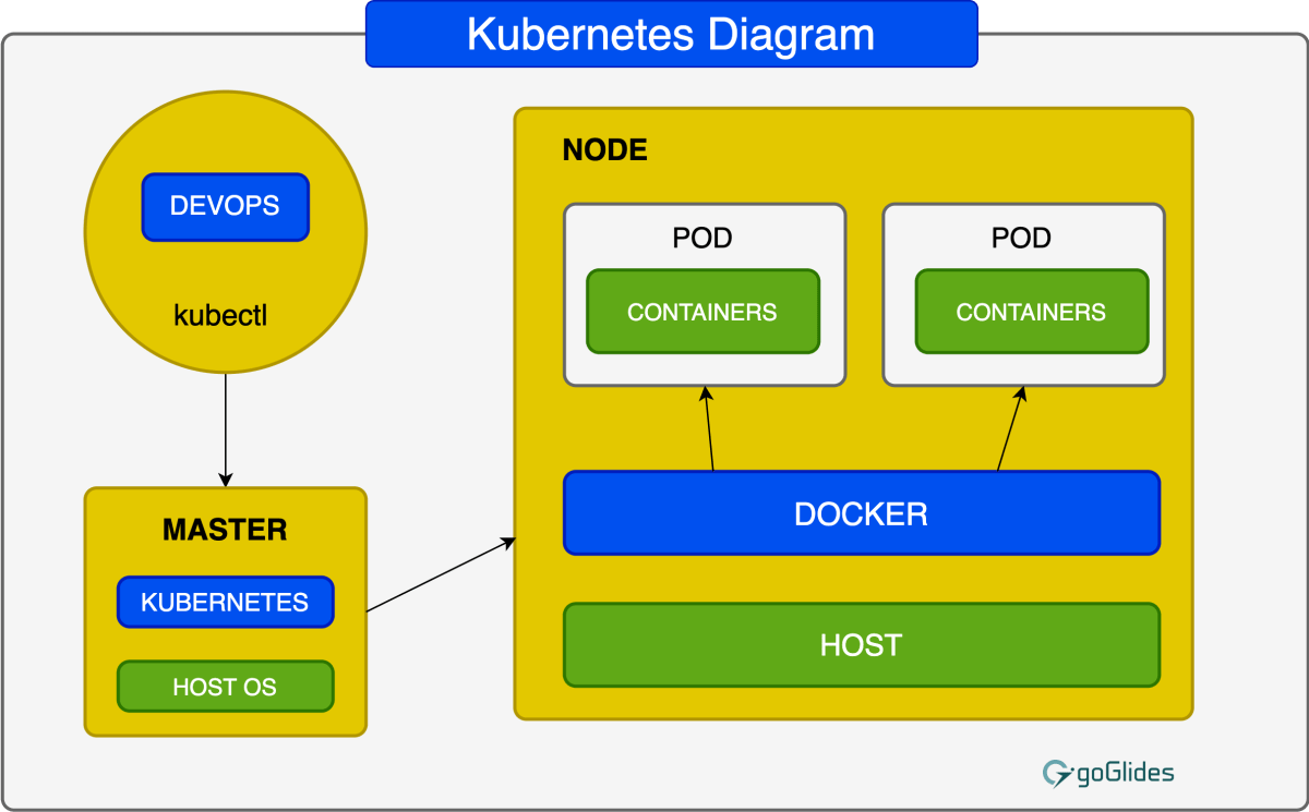 kubernetes-diagram