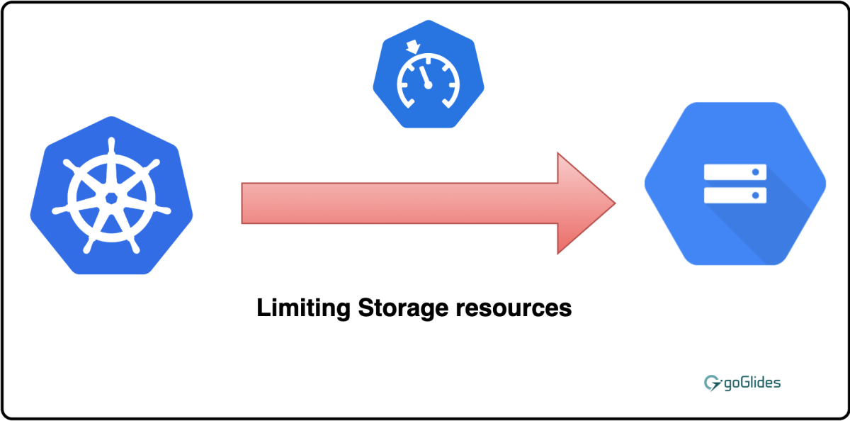 limit-storage-compute-kubernetes