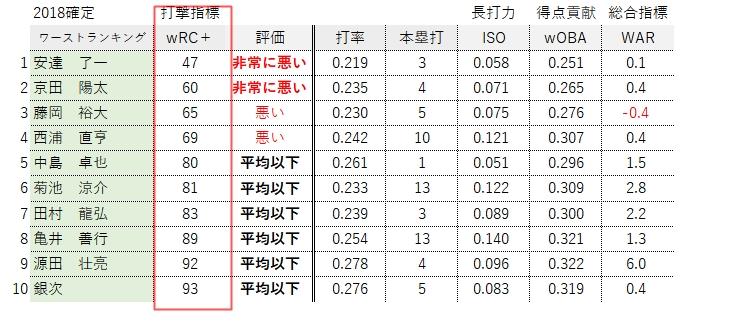 【2018年】wRC+ワーストランキング