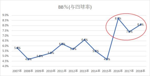 BB%グラフ