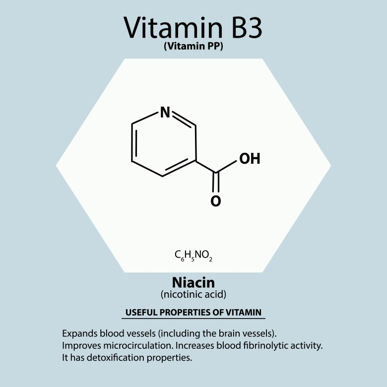 Niacin (Vitamin B3 or Vitamin PP) - chemical structure and benefits