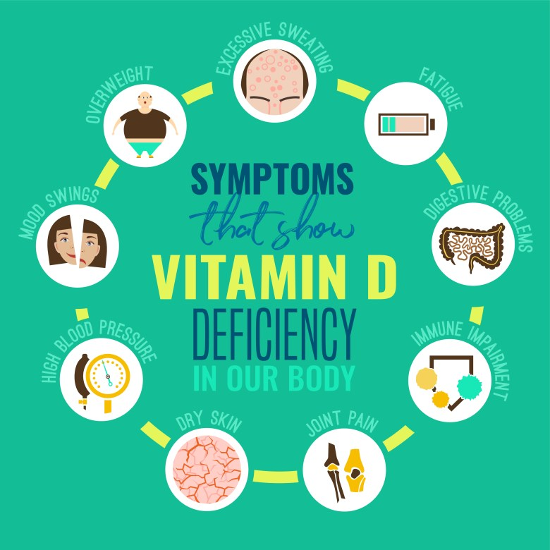 How can we recognize deficencies of Vitamin D in our organism?