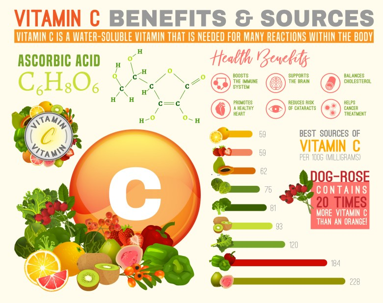 Vitamin C - sources, benefits and actions