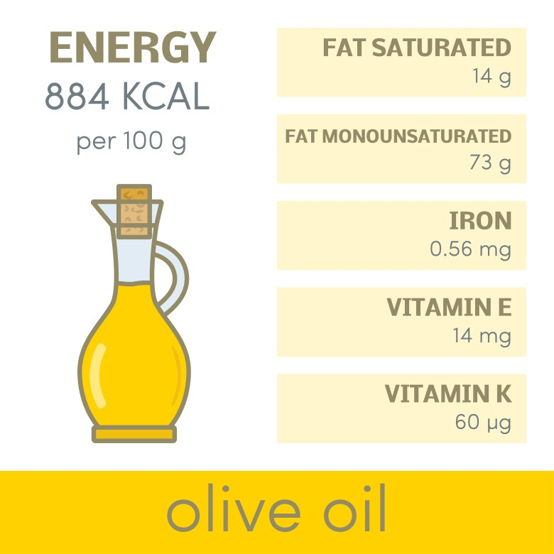 Basic information about olive oil