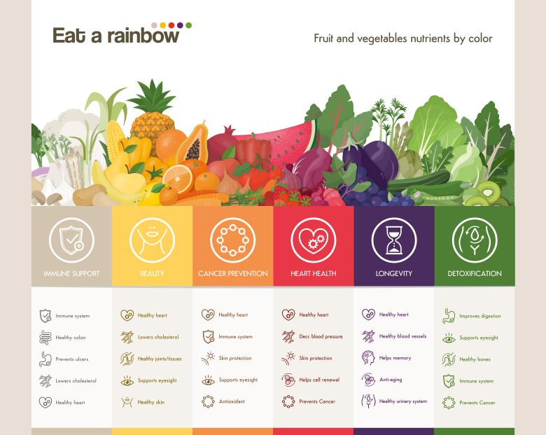 Eat a rainbow and detox yourself naturally!