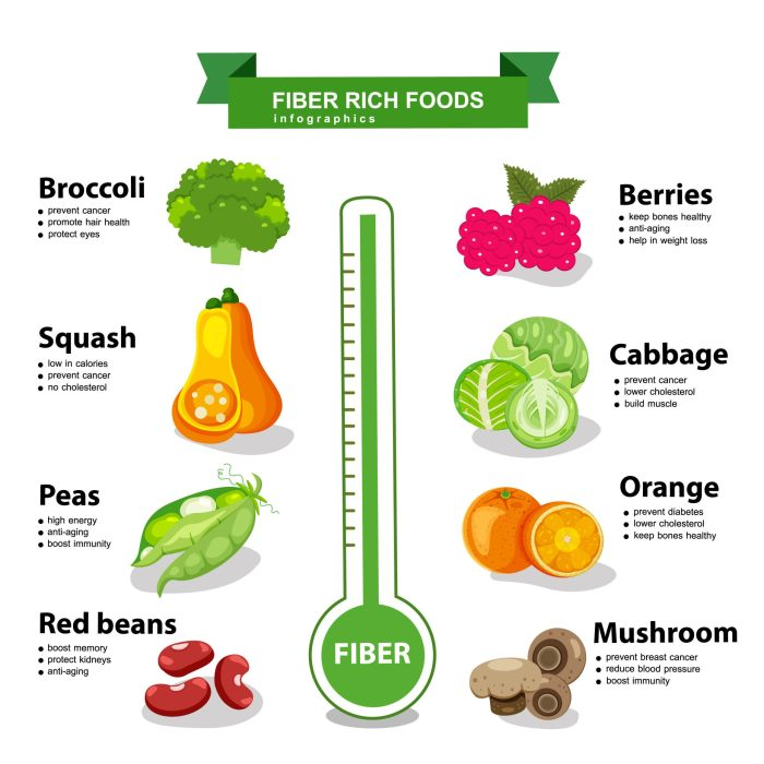 Most important high-fiber foods!