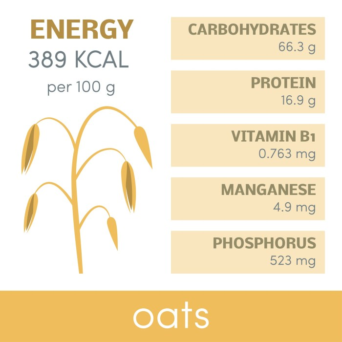 Nutritrional values of oat