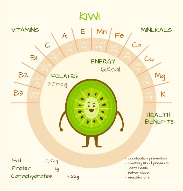 What does kiwi contain