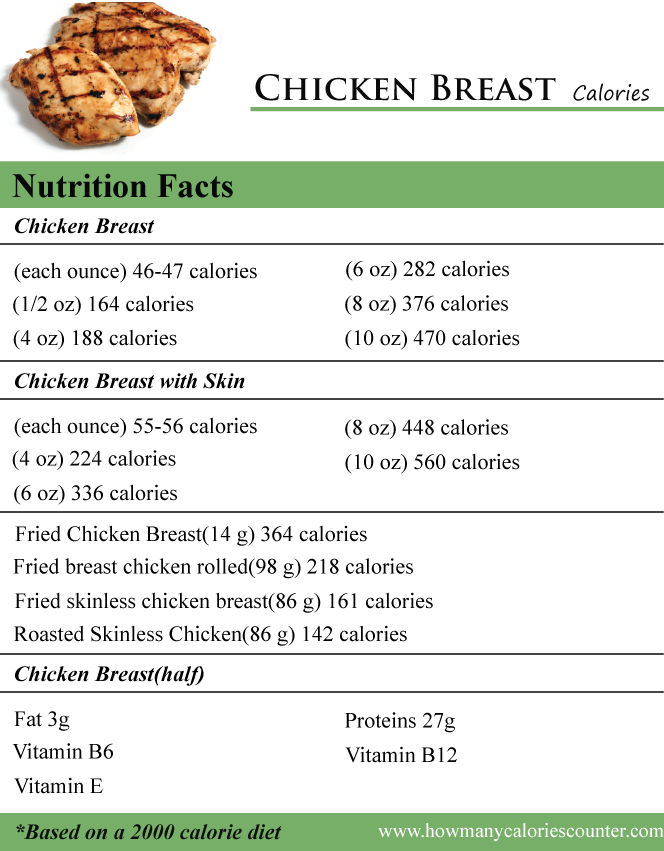 What Does 8 Oz Of Chicken Look Like : chicken, Calories, Chicken, Breast