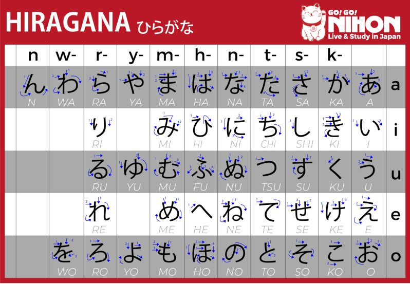 Hiragana alfabetet